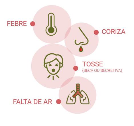 Sintomas do Coronavírus - COVID-19